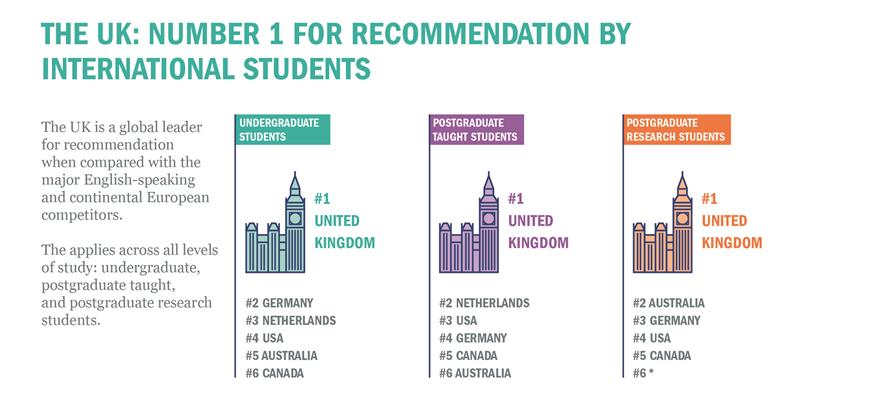 Why UK Is the Best Place for Foreign Students?